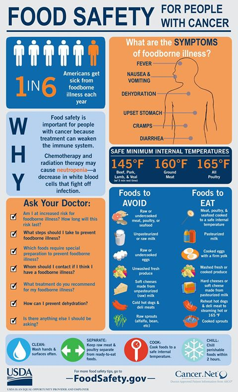 Food Safety for People with Cancer
